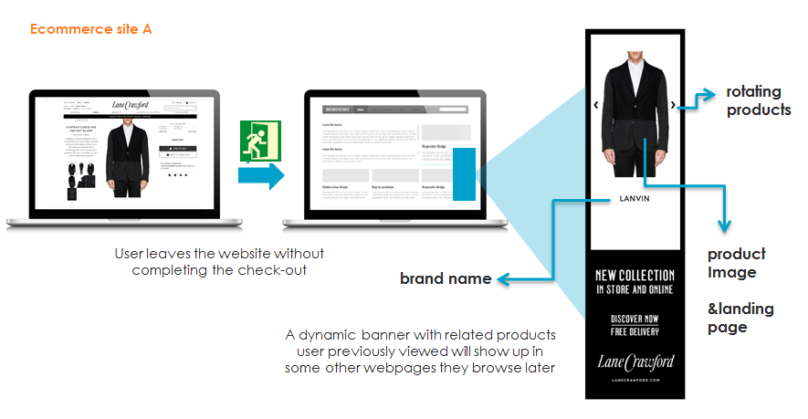 What is dynamic retargeting?