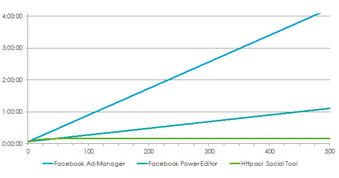 How long does it take to create up to 500 ads for a segmented campaign testing targeting and ad permutations?